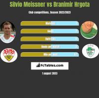 Silvio Meissner vs Branimir Hrgota h2h player stats