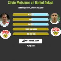 Silvio Meissner vs Daniel Didavi h2h player stats