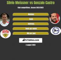 Silvio Meissner vs Gonzalo Castro h2h player stats