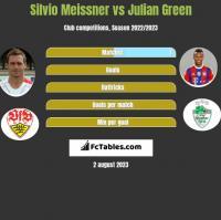 Silvio Meissner vs Julian Green h2h player stats
