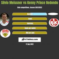Silvio Meissner vs Kenny Prince Redondo h2h player stats