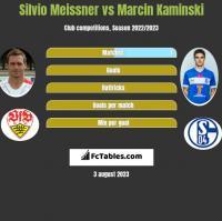 Silvio Meissner vs Marcin Kaminski h2h player stats