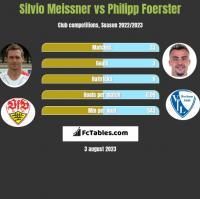 Silvio Meissner vs Philipp Foerster h2h player stats