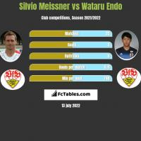 Silvio Meissner vs Wataru Endo h2h player stats