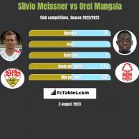 Silvio Meissner vs Orel Mangala h2h player stats