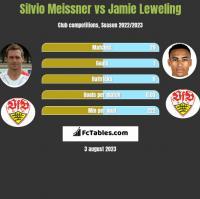Silvio Meissner vs Jamie Leweling h2h player stats