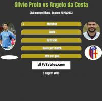 Silvio Proto vs Angelo da Costa h2h player stats