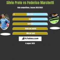 Silvio Proto vs Federico Marchetti h2h player stats