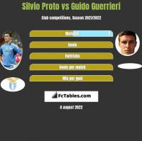 Silvio Proto vs Guido Guerrieri h2h player stats