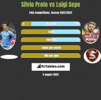 Silvio Proto vs Luigi Sepe h2h player stats