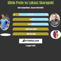 Silvio Proto vs Lukasz Skorupski h2h player stats