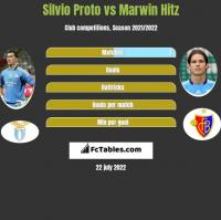 Silvio Proto vs Marwin Hitz h2h player stats