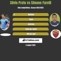 Silvio Proto vs Simone Farelli h2h player stats