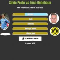 Silvio Proto vs Luca Unbehaun h2h player stats