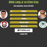 Silviu Lung Jr vs Erten Ersu h2h player stats