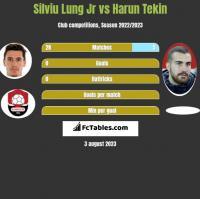 Silviu Lung Jr vs Harun Tekin h2h player stats
