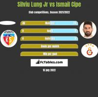 Silviu Lung Jr vs Ismail Cipe h2h player stats