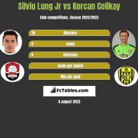 Silviu Lung Jr vs Korcan Celikay h2h player stats