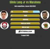 Silviu Lung Jr vs Marafona h2h player stats