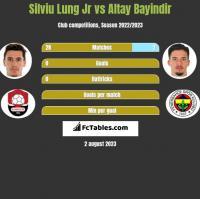Silviu Lung Jr vs Altay Bayindir h2h player stats