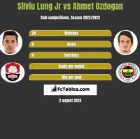 Silviu Lung Jr vs Ahmet Ozdogan h2h player stats