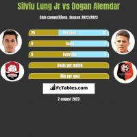 Silviu Lung Jr vs Dogan Alemdar h2h player stats
