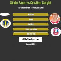 Silviu Pana vs Cristian Sarghi h2h player stats