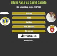 Silviu Pana vs David Caiado h2h player stats