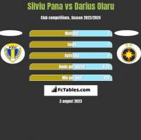 Silviu Pana vs Darius Olaru h2h player stats