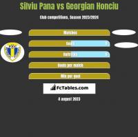 Silviu Pana vs Georgian Honciu h2h player stats