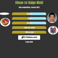 Simao vs Daigo Nishi h2h player stats