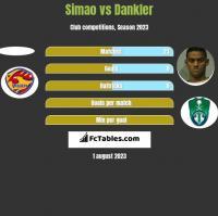 Simao vs Dankler h2h player stats
