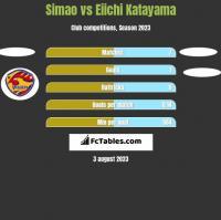 Simao vs Eiichi Katayama h2h player stats