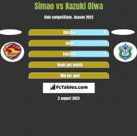 Simao vs Kazuki Oiwa h2h player stats