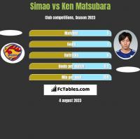 Simao vs Ken Matsubara h2h player stats