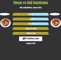 Simao vs Koji Hachisuka h2h player stats