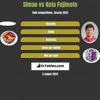 Simao vs Kota Fujimoto h2h player stats