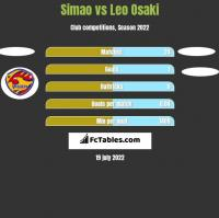 Simao vs Leo Osaki h2h player stats
