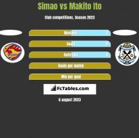 Simao vs Makito Ito h2h player stats