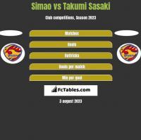 Simao vs Takumi Sasaki h2h player stats
