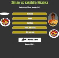 Simao vs Yasuhiro Hiraoka h2h player stats