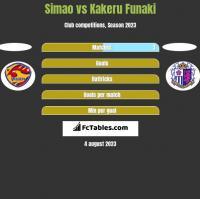 Simao vs Kakeru Funaki h2h player stats
