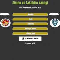 Simao vs Takahiro Yanagi h2h player stats