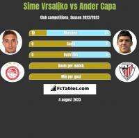 Sime Vrsaljko vs Ander Capa h2h player stats