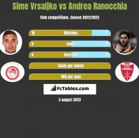 Sime Vrsaljko vs Andrea Ranocchia h2h player stats
