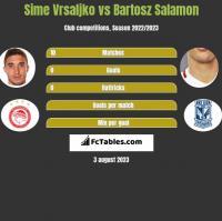Sime Vrsaljko vs Bartosz Salamon h2h player stats