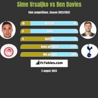 Sime Vrsaljko vs Ben Davies h2h player stats