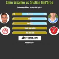 Sime Vrsaljko vs Cristian Dell'Orco h2h player stats