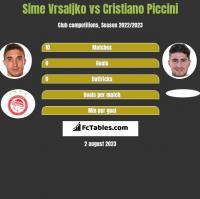 Sime Vrsaljko vs Cristiano Piccini h2h player stats