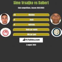 Sime Vrsaljko vs Dalbert h2h player stats